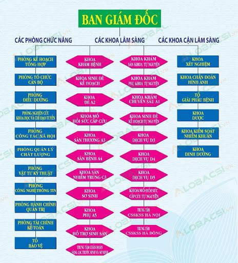 Sơ đồ các phòng khoa bệnh viện phụ sản Hà Nội
